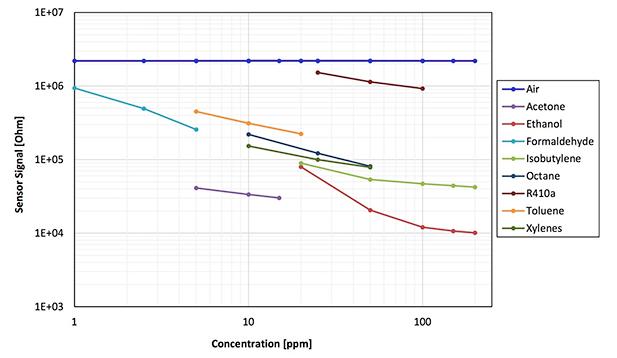 解析低成本化学感应传感器提供了现成的解决方案