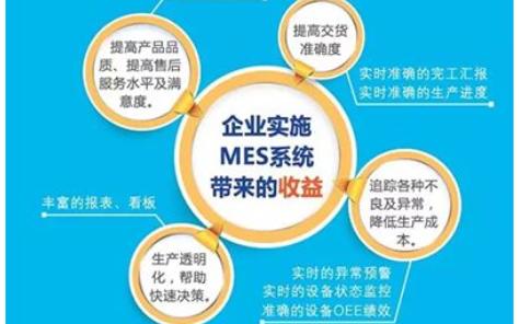 MES系统对企业有什么作用?能做什么?