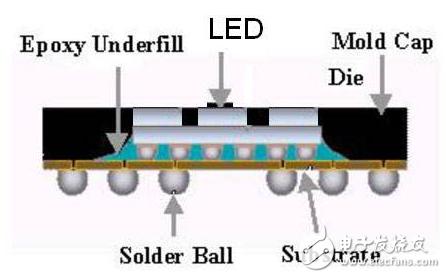 大功率LED多功能封装有哪些集成技术?