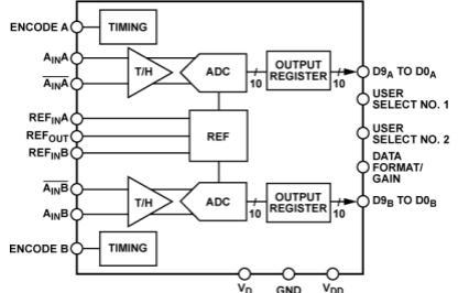 NTD8218双核10位单芯片模数转换器的详细中文数据和使用手册免费下载