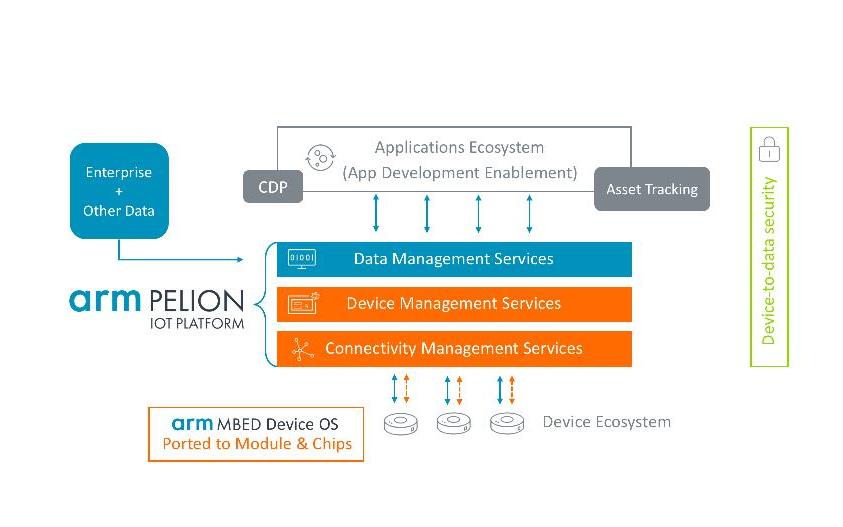 Arm收购Treasure Data,迈向物联网转型新阶段