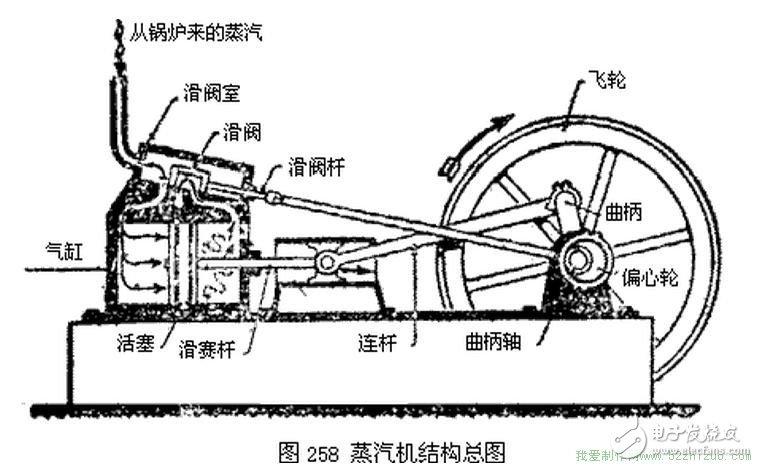 往复式蒸汽机的结构是怎样的?工作原理又是什么?