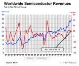 2018年第二季度全球半导体销售额达到1179亿...