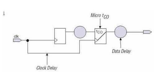 几种进行FPGA时序约束的方法大盘点!