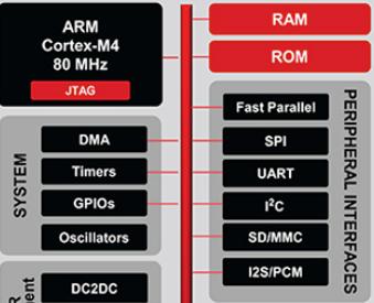 物联网边缘节点和传感器无线连接设计