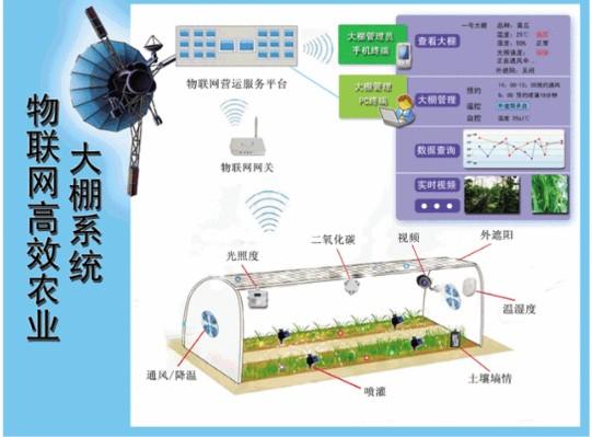 农业传感器让传统的农业生产走向了智能化、智能化是...