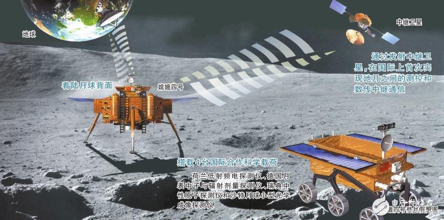 """嫦娥四号在月球背面软着陆探测宇宙""""黑暗时代"""