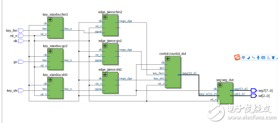 FPGA学习系列:22. 数字时钟的设计