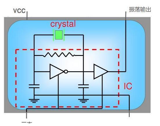 浅谈晶体振荡器的三态功能