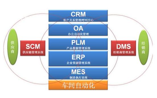 MES系统如何改善企业现状生产的问题?