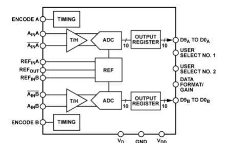 NTD8288双核8位单芯片采样模数转换器详细数据和使用手册中文资料下载