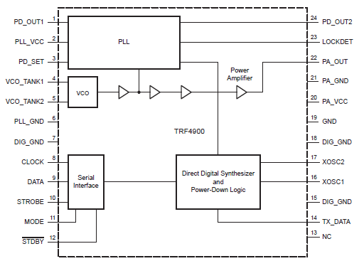TRF4900评估模块(EVM)的详细资料免费下载