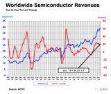 第二季度全球芯片销售创新高,暴涨20%以上