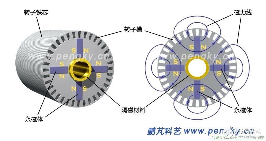 永磁同步电动机的原理与结构详解