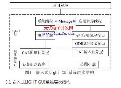 嵌入式环境下的轻量级GUI系统解决方案设计详解