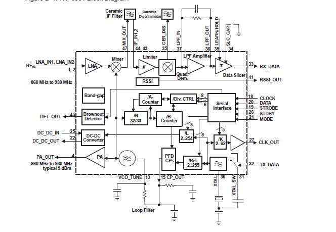 TRF6901 902MHz至928MHz RF工具内容的详细资料概述免费下载
