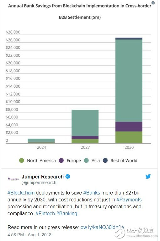 区块链的效益已经在逐步实现,至2030年年底前金融机构将节省270亿美元