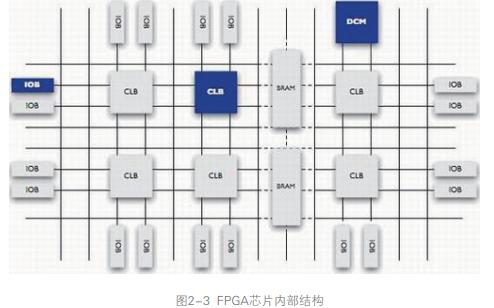 FPGA开发攻略为什么要掌握FPGA开发知识?FPGA详细资料免费下载