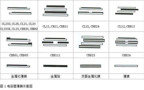 薄膜电容属于什么电容 薄膜电容结构图详解