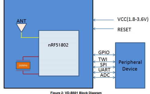 VD-B501蓝牙4.0 低能耗模块详细资料和数据免费下载