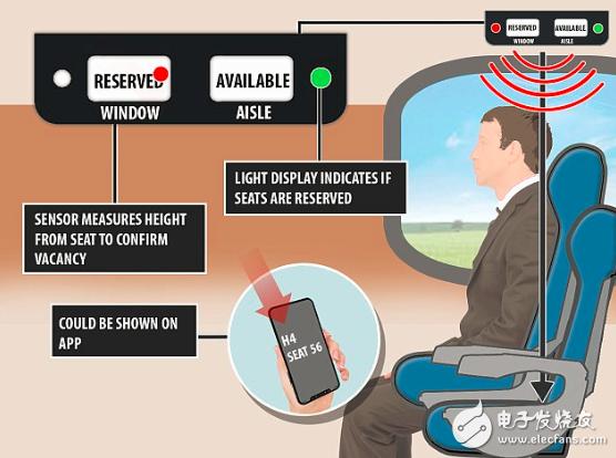 英国铁路公司在列车上安装能帮人找空座的传感器