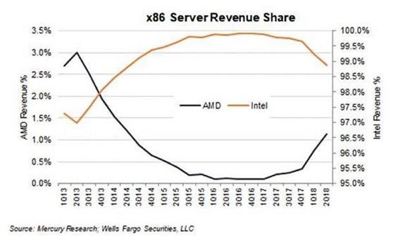 AMD Zen架构开始抢占Intel市场地位,预计今年底市场份额将提升至5%