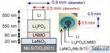 日本研發出一種可超高速充放電的全固態電池,有望替...