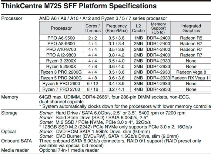 锐龙5 2500X、锐龙3 2300X两款处理器曝光,或补充1500元以下的中低端市场