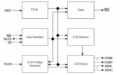 VK1622B 32×8内存映射驱动器的LCD控制器IC的详细资料免费下载