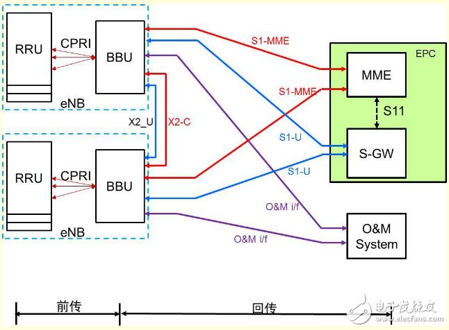 5G网络架构有什么特点?对承载网有什么影响?