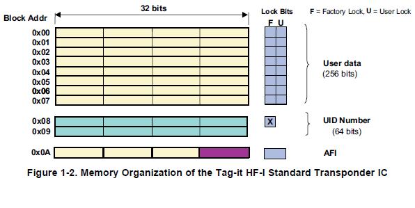 标签IT(TM)HF-I标准应答器IC的详细资料免费下载
