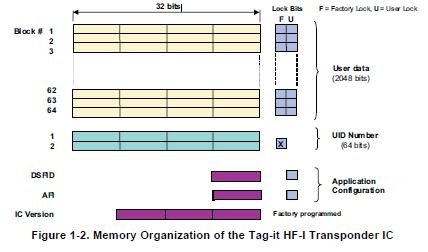 标签IT(TM)HF-I应答器IC的详细资料免费下载