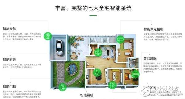 怎样打造一个完美的智能家居