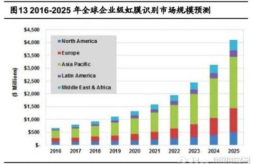 生物识别long88.vip龙8国际得到广泛关注,虹膜识别未来市场前景良...