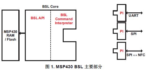 如何實現基于MSP430F5xx和F6xx器件的引導加載程序的詳細資料概述