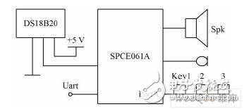 以16位单片机SPCE061A为控制核心的智能温度计系统设计