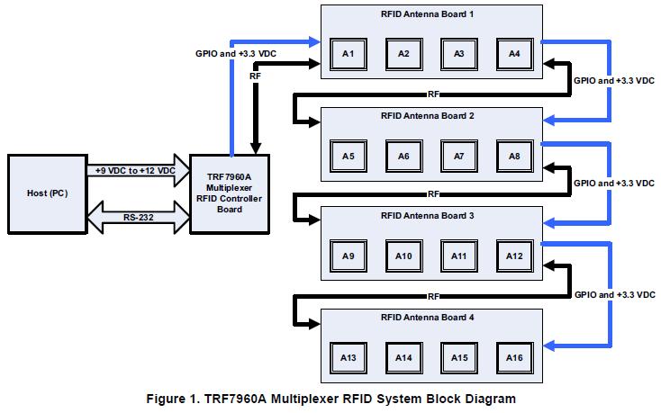 TF7960A RFID多路复用器实例系统的详细资料免费下载