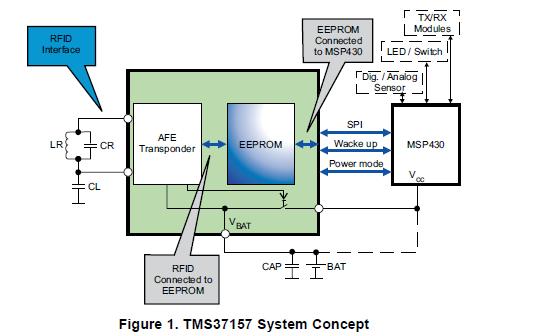 TMS3157如何,满足无源NeSID天线的低频接口IC性能要求