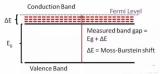 LED和ITO之间有什么关系?如何增强LED的透明导电性?