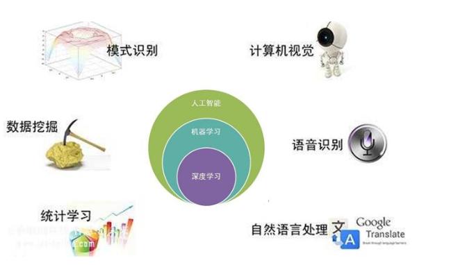 人工智能深度学习之TensorFlow的介绍,安装和基础的详细资料概述