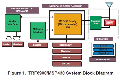 TRF6900和MSP430評估套件(EVK)的詳細資料免費下載