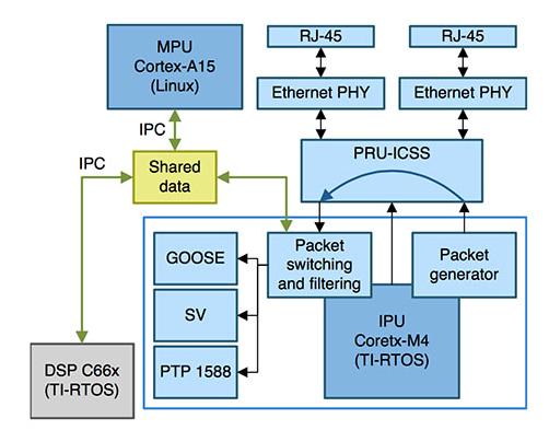 如何为协助管理电网基础设施提供控制和通信