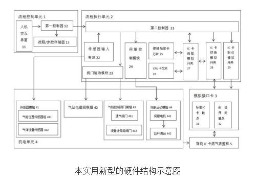 【新专利介绍】一种民用智能燃气表整机功能检测设备的控制系统