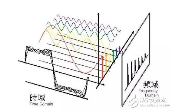 干扰电源滤波器分类 详解干扰电源滤波器的选型