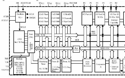 TRF6901和MSP430演示和開發評估工具箱的詳細資料免費下載