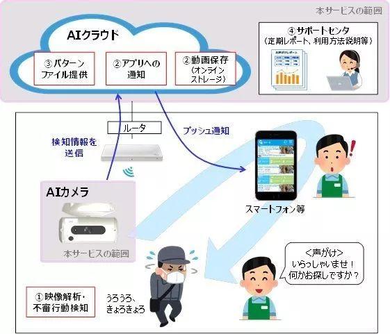 日本新型人工智能安全摄像头,可识别潜在的商店扒手