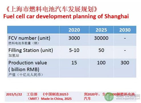 关于氢燃料电池汽车应用的主攻方向及市场定位分析详解