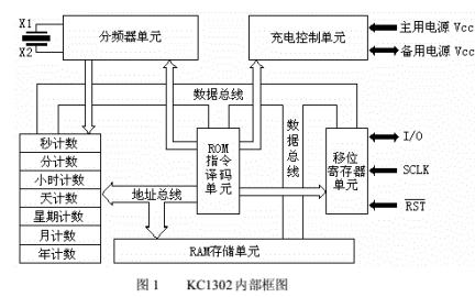 KC1302时钟使用说明书的详细中文资料免费下载