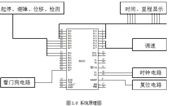 如何使用80c51单片机来设计电动智能小车的论文详细资料免费下载
