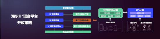 人工智能百强评选结果公布,海尔U+是智能家电领域唯一进入榜单的企业